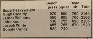 Results 1971 The First World Powerlifting Championships