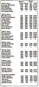 First Powerlifting Meet in History 1971 AAU
